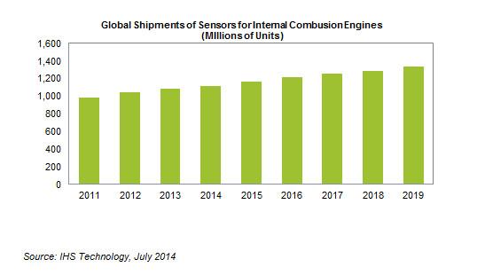 IHS sensor shipments