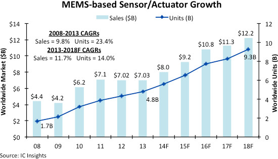 MEMS sensors - IC Insights - July 2014
