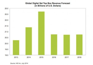 global digital set top box revenue forecast