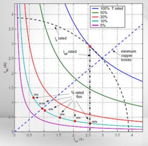 ti-graph
