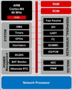 TI CC3200 Wi-Fi MPU