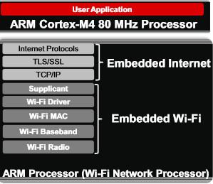 TI CC3200 Wi-Fi MPU software