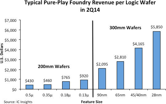 IC Insights - Foundry Revenue per logic wafer