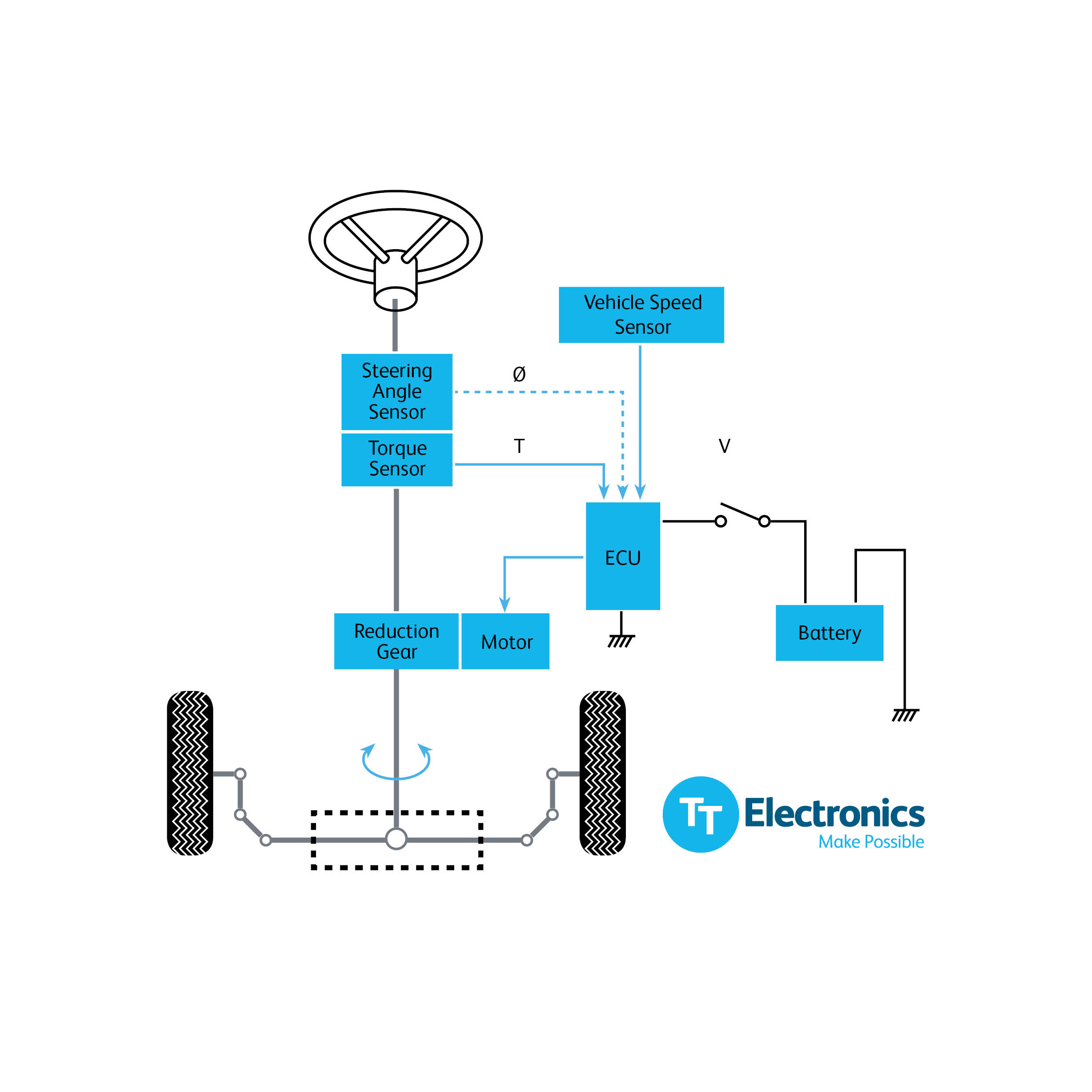 Super Combined Sensor Steers Path To Commercial Vehicles Wiring Digital Resources Honesemecshebarightsorg