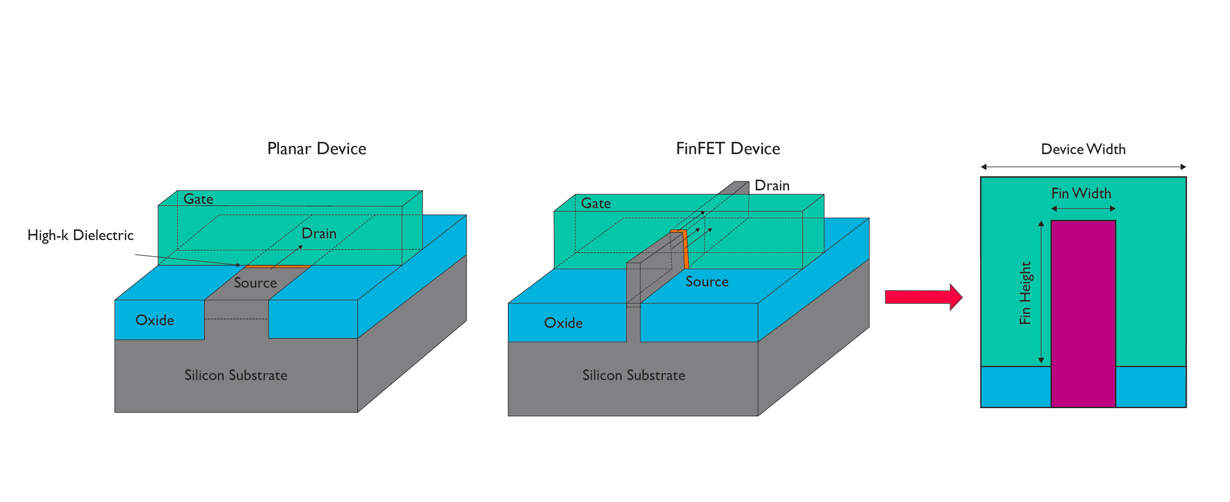 ARM describes finfets in the real-world