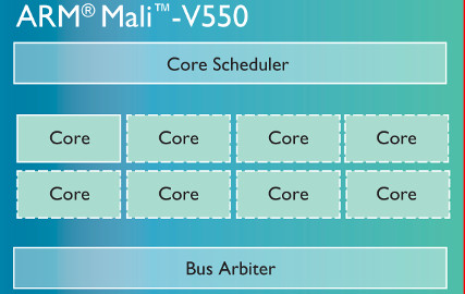 ARM mali-v550-chip-diagram-LG