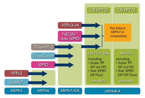 AppliedMicro attacks PowerPC and MIPS with 64-bit ARM
