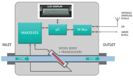 Maxim - Water meter ultrasonic time-of-flight solution