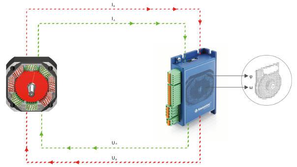 Sensorless Control Turns Stepper Into Servo Motor