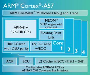 Cortex-A57-chip-diagram-LG