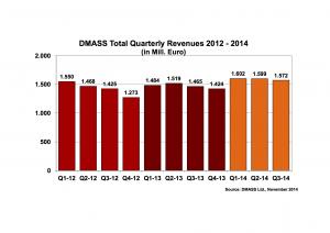 DMASS Chart Q3-2014