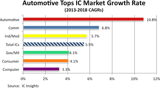 Automotive Chips Lead Semi Growth Says Ic Insights