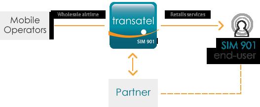 Transatel SIM 901