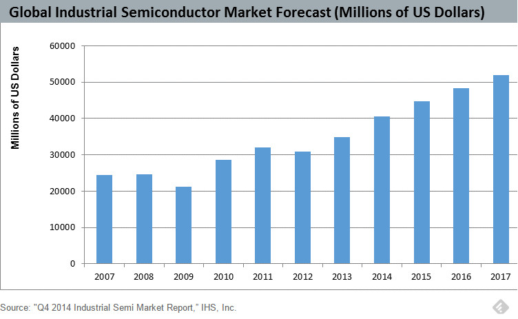 Industrial Chip Market On A Roll