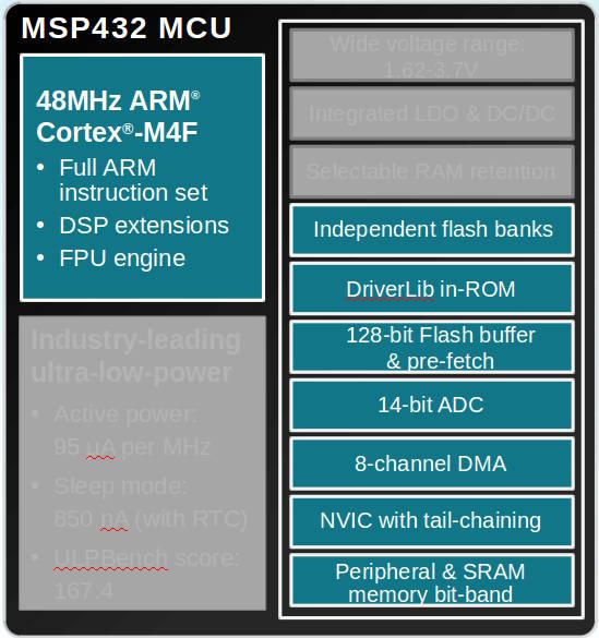 Msp430 Goes 32bit With Cortex M4f