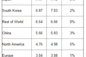 SEMI Reports 2014 Global Semiconductor Materials Sales of $44.3 Billion