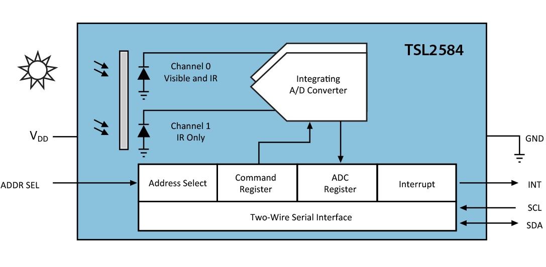 3d chip is smallest light sensor. Black Bedroom Furniture Sets. Home Design Ideas