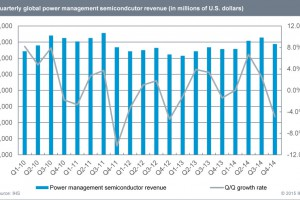 Power Management Semiconductor Market Surged 7 Percent in 2014