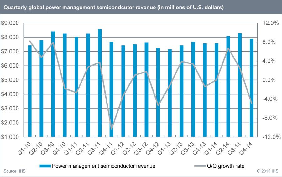 Power Management Ics To Grow 5