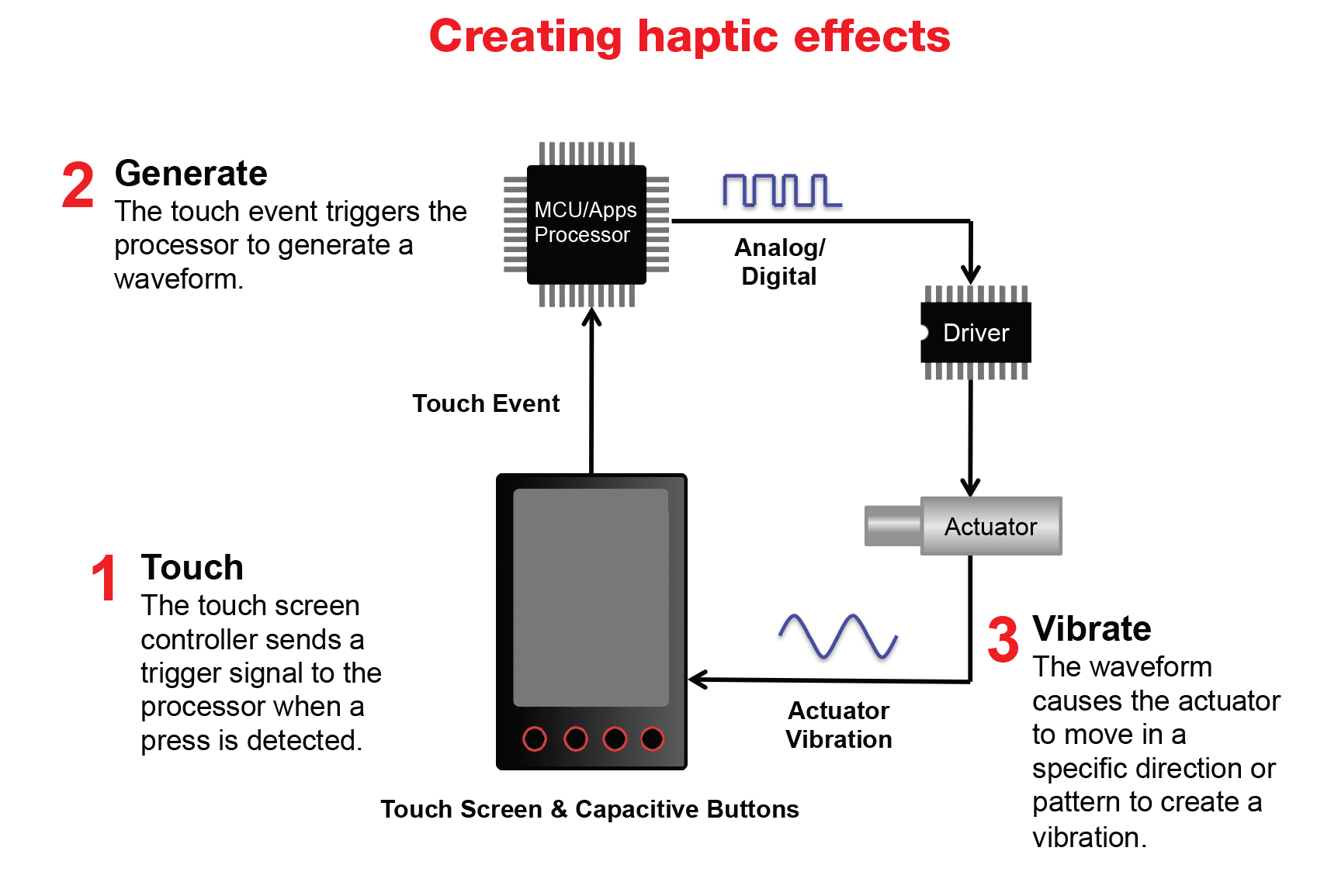 haptic interfaces benefits and usage essay Haptic rendering is process of displaying synthetically generated 2d/3d haptic stimuli to the user the haptic interface acts as a two-port system terminated on one side by the human operator and on the other side by the virtual environment.