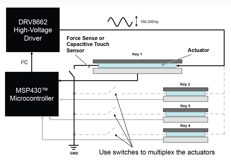 Haptics Redefine The Machine Human Interface Piezo Driver Circuit Figure 3 Haptic Actuators Help Achieve Vibrations By Employing Effect