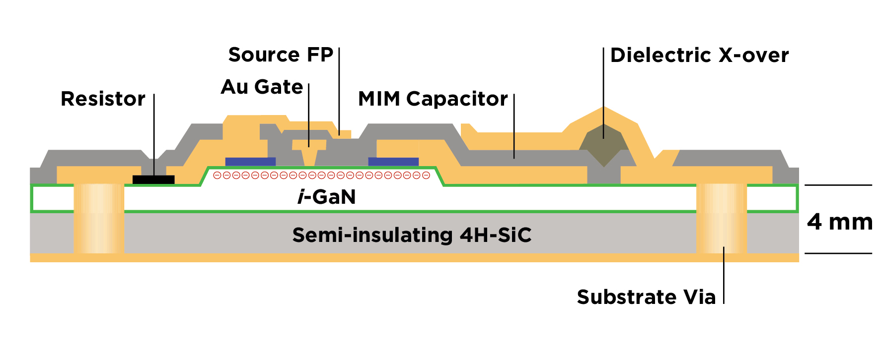 Viewpoint Gan Power Amps Start With The Transistor Monolithic Microwave Integrated Circuit Mmic Voltage Controlled 24jun15ganfigure 1