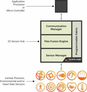 EOS - QuickLogic Flexible Fusion Engine S2-Sensor Hub Block-Diagram