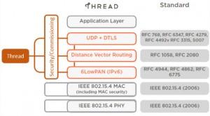 Silicon Labs Thread