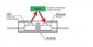 Figure 1: Reflective microsensor
