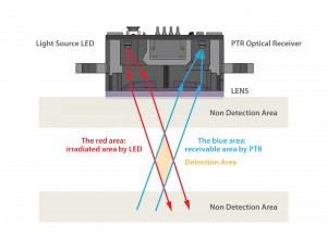 Figure 3: Light convergent reflective sensor