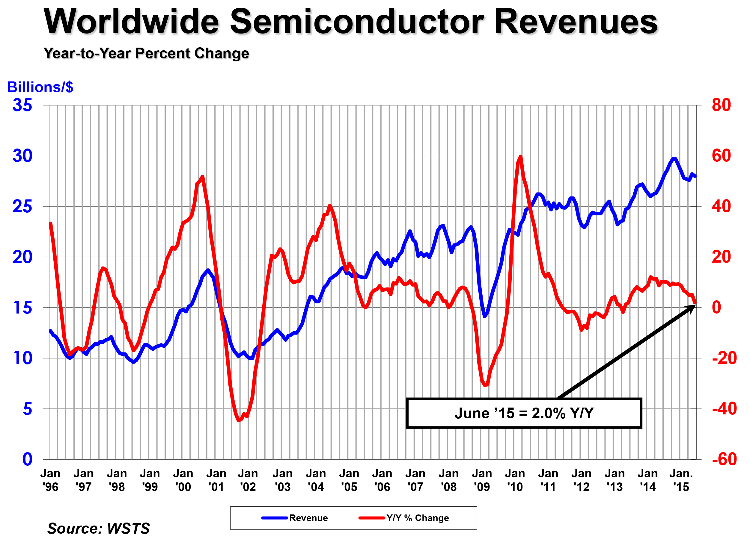 Semiconductor sales see record q2 says sia pooptronica Images