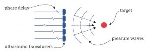 Ultrahaptics hooks up with MIT