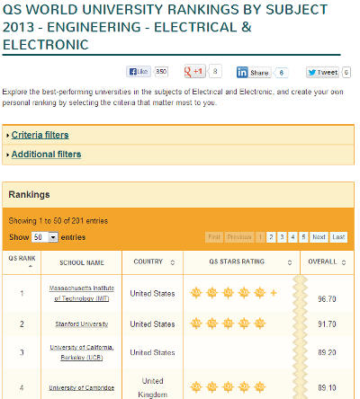 The QS world university rankings for Electronic Engineering