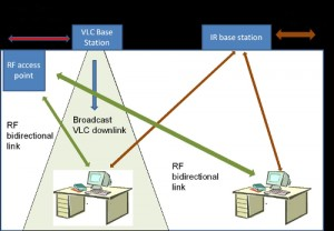 RF networks and optical wireless networks working in cooperation