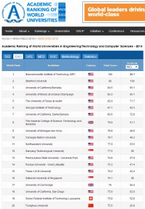 ARWU ranking - engineering - 2014