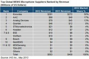 IHS Global MEMS microphones