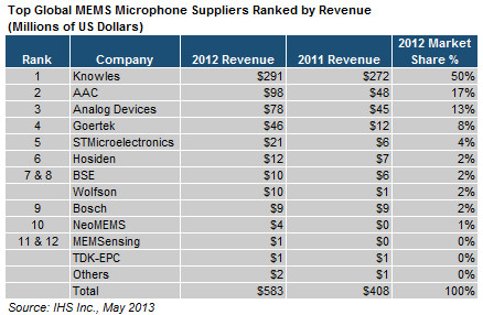 Apple Determines MEMS Microphone Market