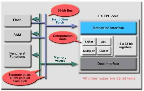 Renesas RX series microcontrollers - an overview
