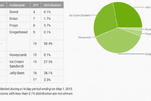 Android stats May 2013