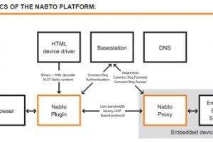nabto-platform.jpg