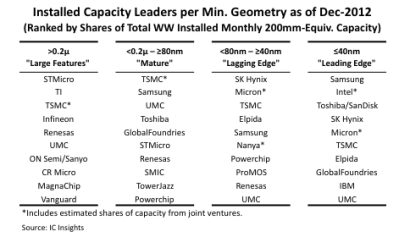 25% of capacity is better than 40nm, says IC Insights