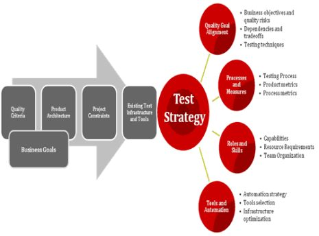 Analysis How Successful Is Your Test Automation Strategy