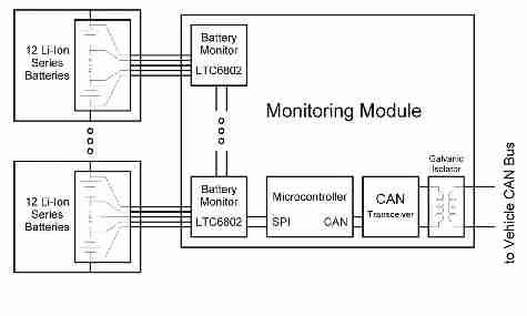 Designing battery management systems for electric vehicles