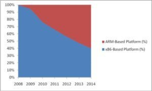 abi-research-chart-on-arm-v-x86.jpg