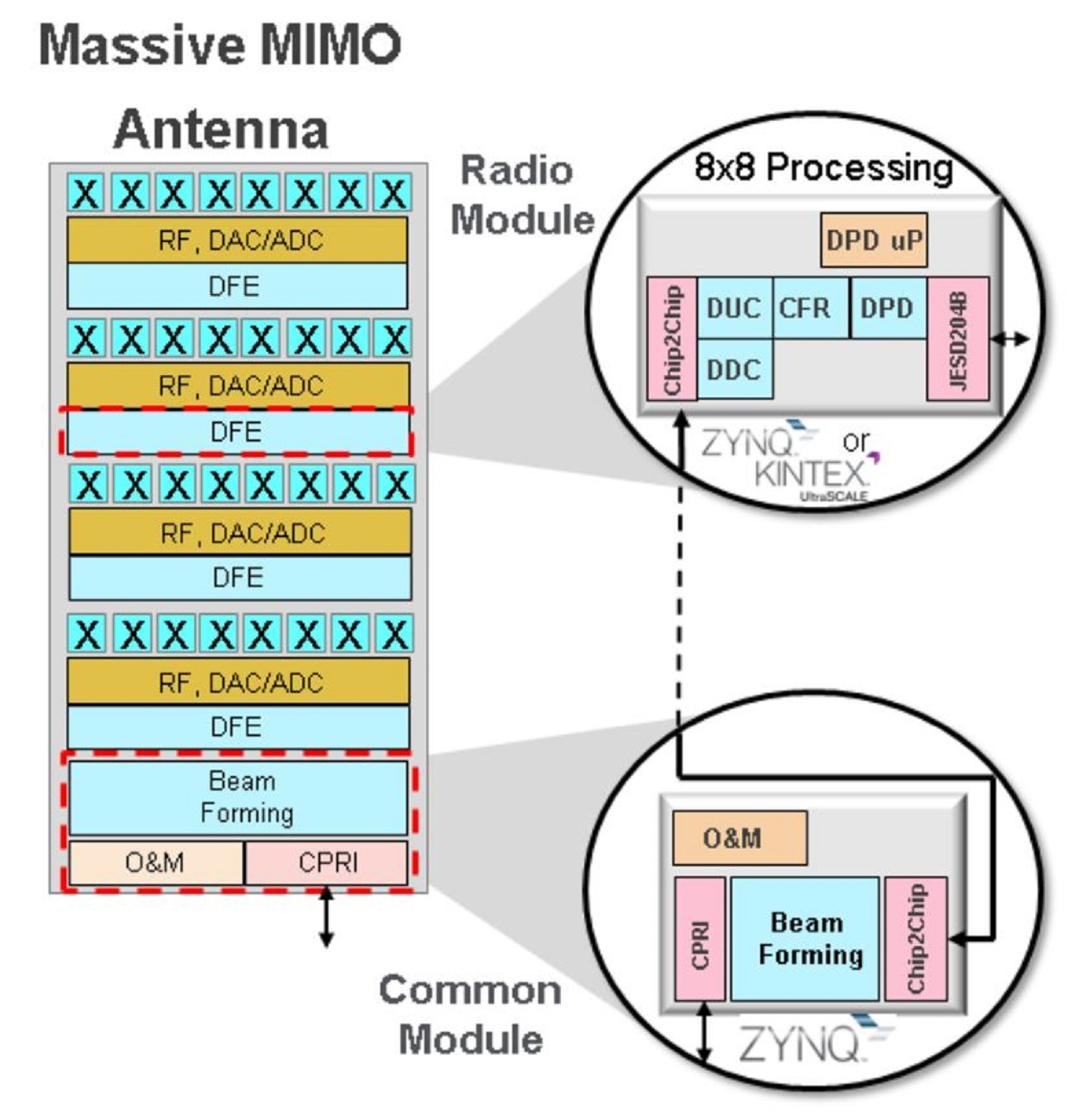 5G teams need FPGAs for massive MIMO research