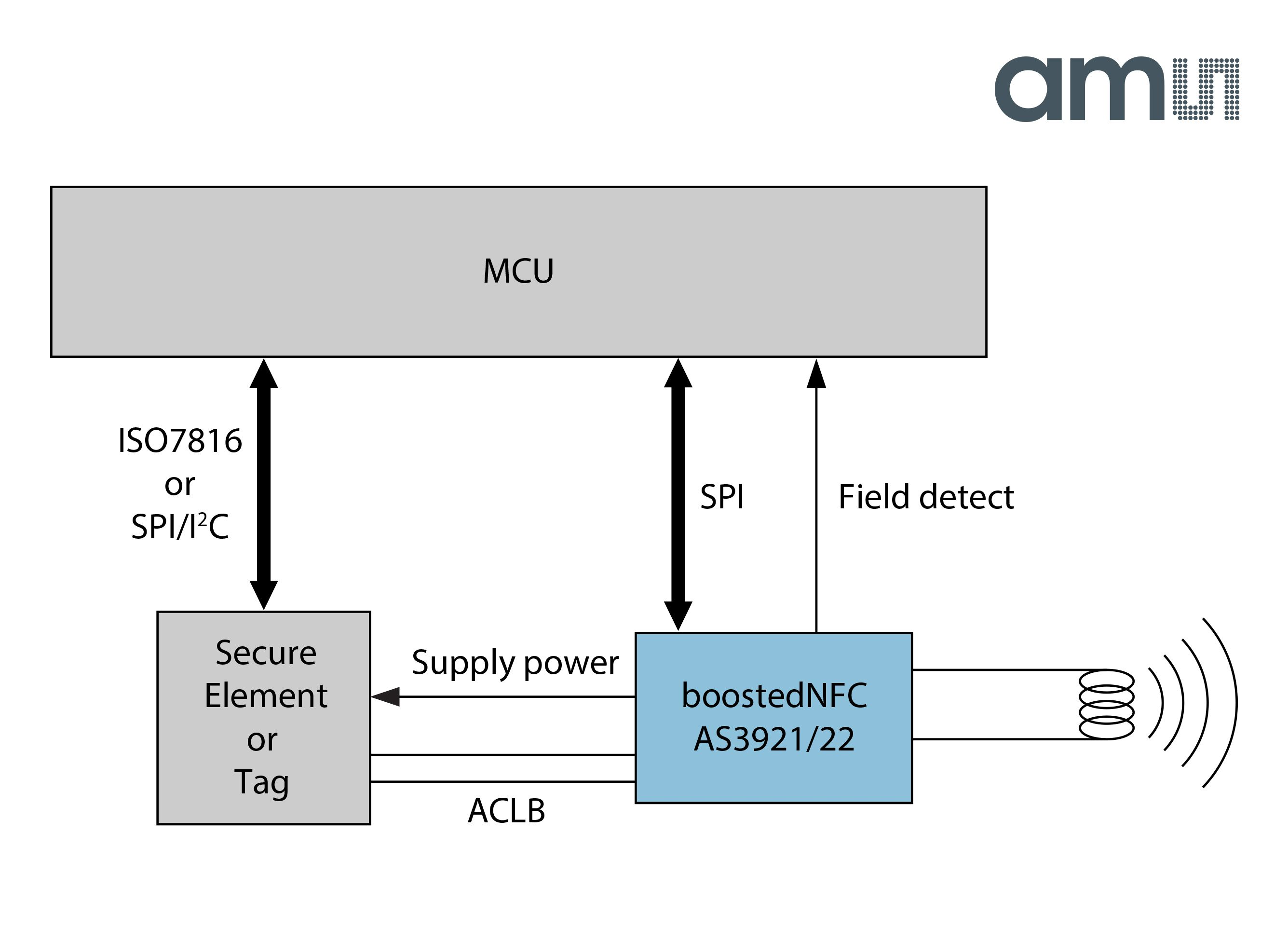 Signal booster chip makes NFC transactions more reliable
