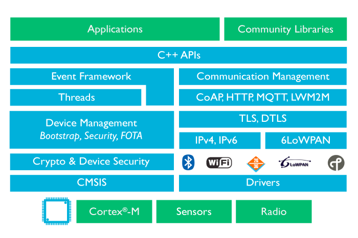 Arm Accelerates Mbed Iot Deployment