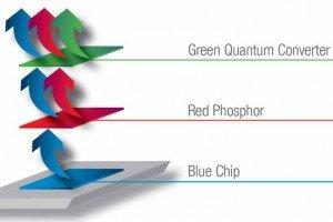 Osram quantum colour