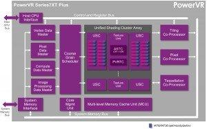 Imagination PowerVR-Series7XT-Plus-GPU-GPU-architecture