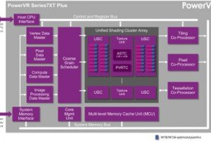 Imagination PowerVR-Series7XT-Plus-GPU-GPU-architecture